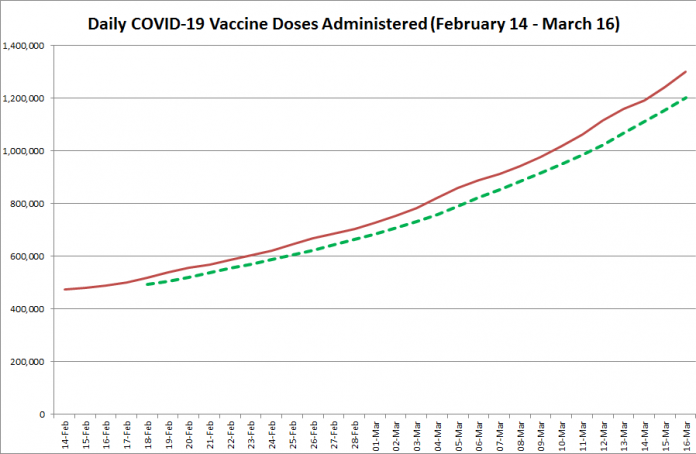 COVID-19 vaccine doses administered in Ontario from February 14 - March 16, 2021. The red line is the cumulative number of daily doses administered, and the dotted green line is a five-day moving average of daily doses. (Graphic: kawarthaNOW.com)