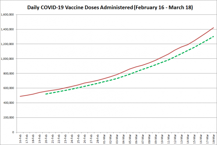 COVID-19 vaccine doses administered in Ontario from February 16 - March 18, 2021. The red line is the cumulative number of daily doses administered, and the dotted green line is a five-day moving average of daily doses. (Graphic: kawarthaNOW.com)