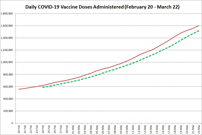 COVID-19 vaccine doses administered in Ontario from February 20 - March 22, 2021. The red line is the cumulative number of daily doses administered, and the dotted green line is a five-day moving average of daily doses. (Graphic: kawarthaNOW.com)