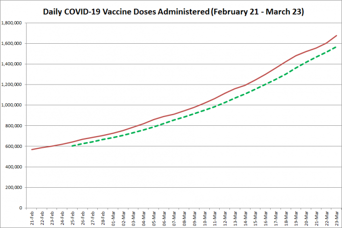 COVID-19 vaccine doses administered in Ontario from February 21 - March 23, 2021. The red line is the cumulative number of daily doses administered, and the dotted green line is a five-day moving average of daily doses. (Graphic: kawarthaNOW.com)