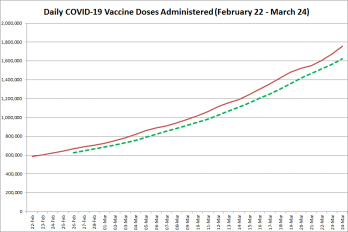COVID-19 vaccine doses administered in Ontario from February 22 - March 24, 2021. The red line is the cumulative number of daily doses administered, and the dotted green line is a five-day moving average of daily doses. (Graphic: kawarthaNOW.com)