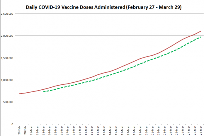 COVID-19 vaccine doses administered in Ontario from February 27 - March 29, 2021. The red line is the cumulative number of daily doses administered, and the dotted green line is a five-day moving average of daily doses. (Graphic: kawarthaNOW.com)