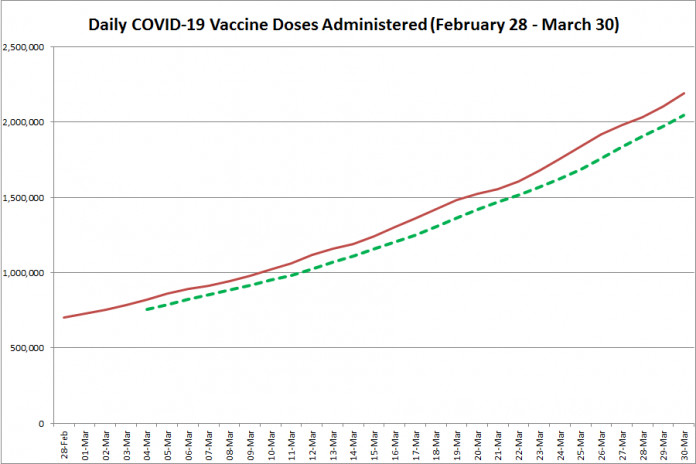 COVID-19 vaccine doses administered in Ontario from February 28 - March 30, 2021. The red line is the cumulative number of daily doses administered, and the dotted green line is a five-day moving average of daily doses. (Graphic: kawarthaNOW.com)