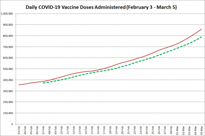 COVID-19 vaccine doses administered in Ontario from February 3 - March 5, 2021. The red line is the cumulative number of daily doses administered, and the dotted green line is a five-day moving average of daily doses. (Graphic: kawarthaNOW.com)