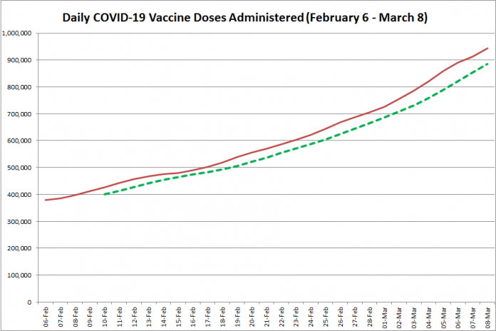 COVID-19 vaccine doses administered in Ontario from February 6 - March 8, 2021. The red line is the cumulative number of daily doses administered, and the dotted green line is a five-day moving average of daily doses. (Graphic: kawarthaNOW.com)
