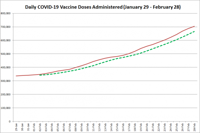 COVID-19 vaccine doses administered in Ontario from January 29 - February 28, 2021. The red line is the cumulative number of daily doses administered, and the dotted green line is a five-day moving average of daily doses. (Graphic: kawarthaNOW.com)