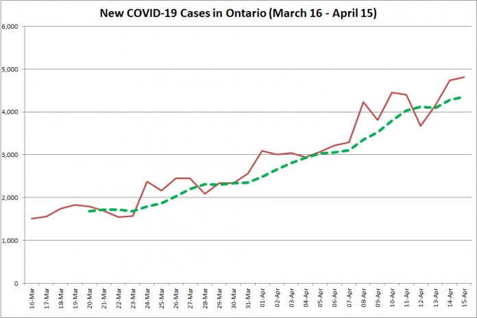 COVID-19 cases in Ontario from March 16 - April 15, 2021. The red line is the number of new cases reported daily, and the dotted green line is a five-day moving average of new cases. (Graphic: kawarthaNOW.com)