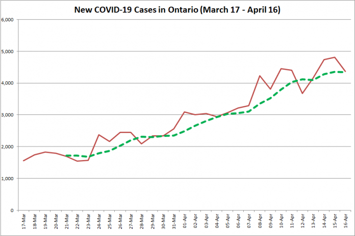 COVID-19 cases in Ontario from March 17 - April 16, 2021. The red line is the number of new cases reported daily, and the dotted green line is a five-day moving average of new cases. (Graphic: kawarthaNOW.com)