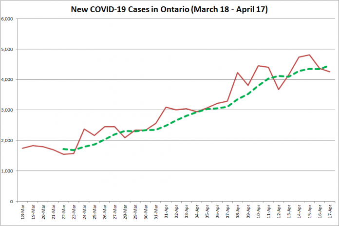 COVID-19 cases in Ontario from March 18 - April 17, 2021. The red line is the number of new cases reported daily, and the dotted green line is a five-day moving average of new cases. (Graphic: kawarthaNOW.com)