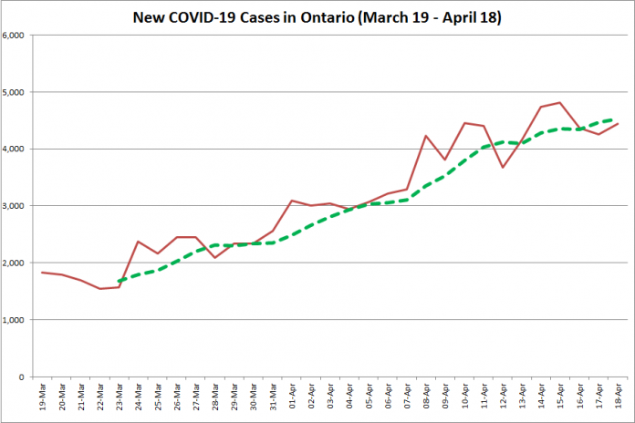 COVID-19 cases in Ontario from March 19 - April 18, 2021. The red line is the number of new cases reported daily, and the dotted green line is a five-day moving average of new cases. (Graphic: kawarthaNOW.com)