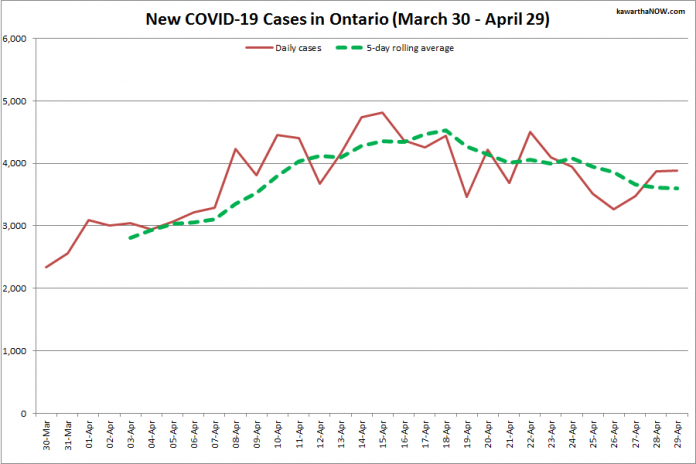 COVID-19 cases in Ontario from March 30 - April 29, 2021. The red line is the number of new cases reported daily, and the dotted green line is a five-day rolling average of new cases. (Graphic: kawarthaNOW.com)