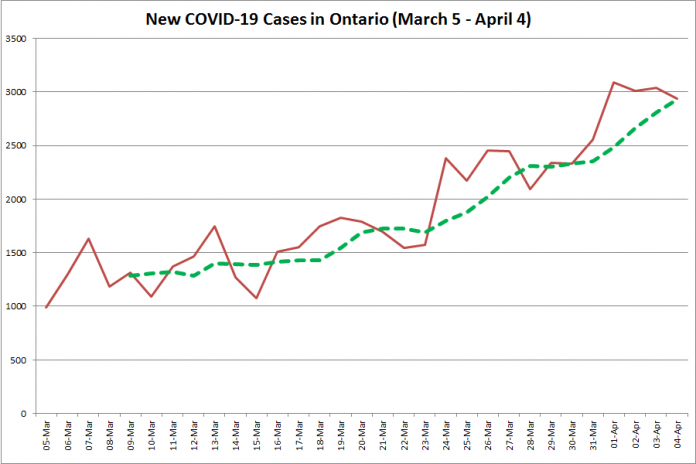 COVID-19 cases in Ontario from March 5 - April 4, 2021. The red line is the number of new cases reported daily, and the dotted green line is a five-day moving average of new cases. (Graphic: kawarthaNOW.com)