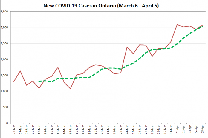 COVID-19 cases in Ontario from March 6 - April 5, 2021. The red line is the number of new cases reported daily, and the dotted green line is a five-day moving average of new cases. (Graphic: kawarthaNOW.com)