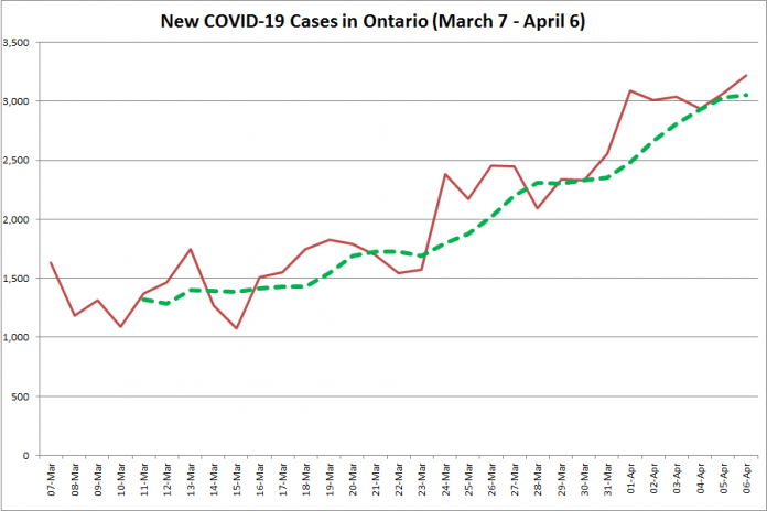 COVID-19 cases in Ontario from March 7 - April 6, 2021. The red line is the number of new cases reported daily, and the dotted green line is a five-day moving average of new cases. (Graphic: kawarthaNOW.com)