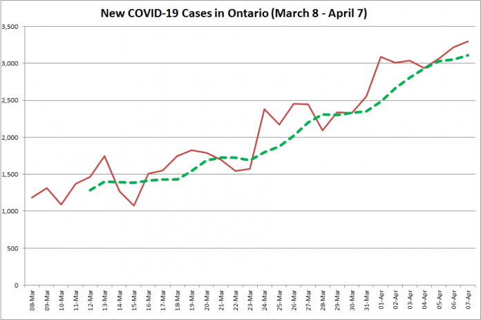 COVID-19 cases in Ontario from March 8 - April 7, 2021. The red line is the number of new cases reported daily, and the dotted green line is a five-day moving average of new cases. (Graphic: kawarthaNOW.com)