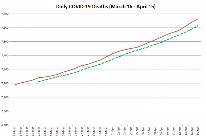 COVID-19 deaths in Ontario from March 16 - April 15, 2021. The red line is the cumulative number of daily deaths, and the dotted green line is a five-day moving average of daily deaths. (Graphic: kawarthaNOW.com)