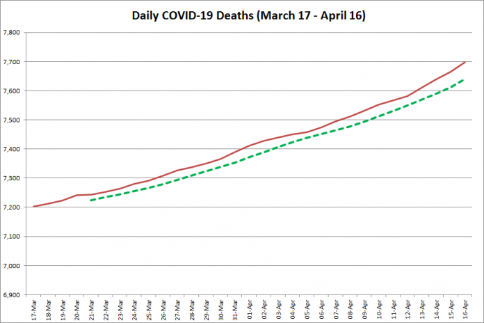 COVID-19 deaths in Ontario from March 17 - April 16, 2021. The red line is the cumulative number of daily deaths, and the dotted green line is a five-day moving average of daily deaths. (Graphic: kawarthaNOW.com)