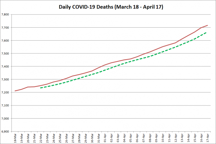 COVID-19 deaths in Ontario from March 18 - April 17, 2021. The red line is the cumulative number of daily deaths, and the dotted green line is a five-day moving average of daily deaths. (Graphic: kawarthaNOW.com)