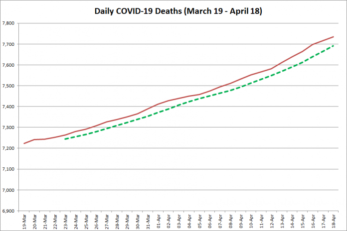 COVID-19 deaths in Ontario from March 19 - April 18, 2021. The red line is the cumulative number of daily deaths, and the dotted green line is a five-day moving average of daily deaths. (Graphic: kawarthaNOW.com)