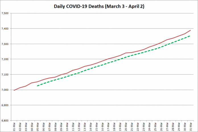 COVID-19 deaths in Ontario from March 3 - April 2, 2021. The red line is the cumulative number of daily deaths, and the dotted green line is a five-day moving average of daily deaths. (Graphic: kawarthaNOW.com)