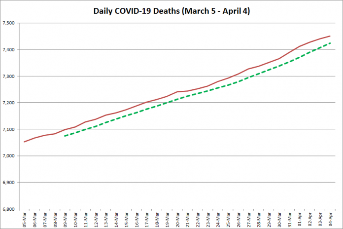 COVID-19 deaths in Ontario from March 5 - April 4, 2021. The red line is the cumulative number of daily deaths, and the dotted green line is a five-day moving average of daily deaths. (Graphic: kawarthaNOW.com)