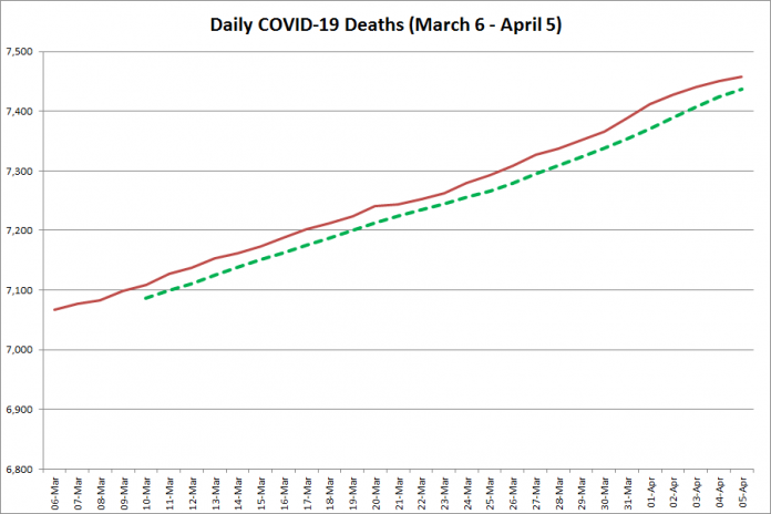 COVID-19 deaths in Ontario from March 6 - April 5, 2021. The red line is the cumulative number of daily deaths, and the dotted green line is a five-day moving average of daily deaths. (Graphic: kawarthaNOW.com)
