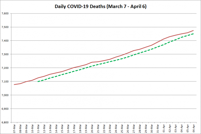 COVID-19 deaths in Ontario from March 7 - April 6, 2021. The red line is the cumulative number of daily deaths, and the dotted green line is a five-day moving average of daily deaths. (Graphic: kawarthaNOW.com)