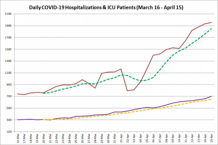 COVID-19 hospitalizations and ICU admissions in Ontario from March 16 - April 15, 2021. The red line is the daily number of COVID-19 hospitalizations, the dotted green line is a five-day moving average of hospitalizations, the purple line is the daily number of patients with COVID-19 in ICUs, and the dotted orange line is a five-day moving average of patients with COVID-19 in ICUs. (Graphic: kawarthaNOW.com)