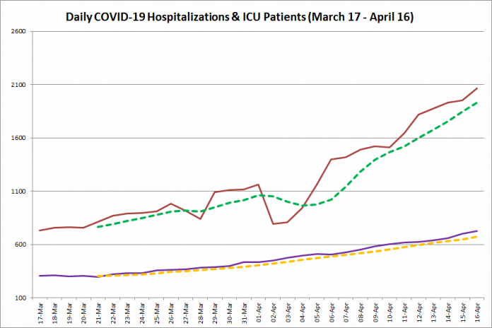 COVID-19 hospitalizations and ICU admissions in Ontario from March 17 - April 16, 2021. The red line is the daily number of COVID-19 hospitalizations, the dotted green line is a five-day moving average of hospitalizations, the purple line is the daily number of patients with COVID-19 in ICUs, and the dotted orange line is a five-day moving average of patients with COVID-19 in ICUs. (Graphic: kawarthaNOW.com)