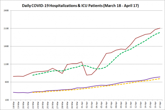 COVID-19 hospitalizations and ICU admissions in Ontario from March 18 - April 17, 2021. The red line is the daily number of COVID-19 hospitalizations, the dotted green line is a five-day moving average of hospitalizations, the purple line is the daily number of patients with COVID-19 in ICUs, and the dotted orange line is a five-day moving average of patients with COVID-19 in ICUs. (Graphic: kawarthaNOW.com)