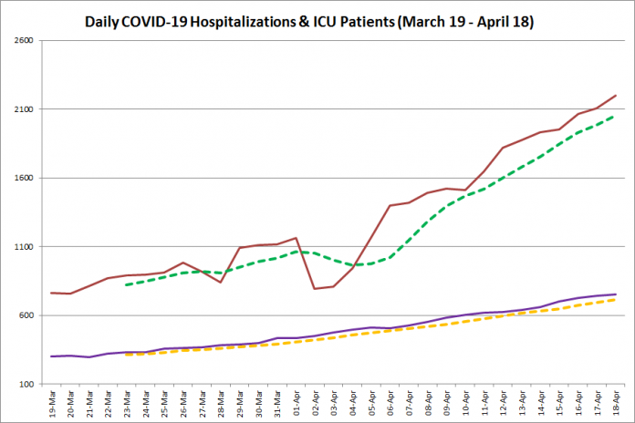 COVID-19 hospitalizations and ICU admissions in Ontario from March 19 - April 18, 2021. The red line is the daily number of COVID-19 hospitalizations, the dotted green line is a five-day moving average of hospitalizations, the purple line is the daily number of patients with COVID-19 in ICUs, and the dotted orange line is a five-day moving average of patients with COVID-19 in ICUs. (Graphic: kawarthaNOW.com)
