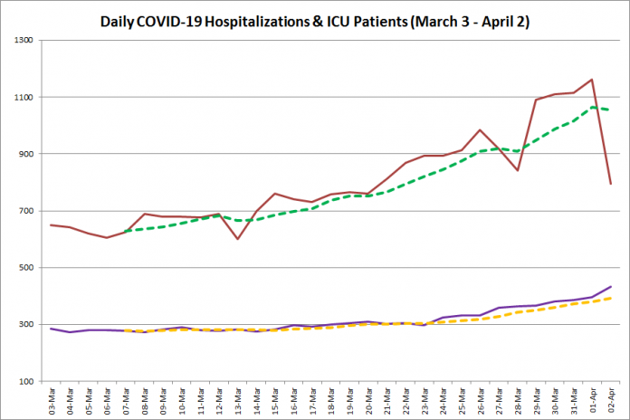 COVID-19 hospitalizations and ICU admissions in Ontario from March 3 - April 2, 2021. The red line is the daily number of COVID-19 hospitalizations, the dotted green line is a five-day moving average of hospitalizations, the purple line is the daily number of patients with COVID-19 in ICUs, and the dotted orange line is a five-day moving average of patients with COVID-19 in ICUs. (Graphic: kawarthaNOW.com)