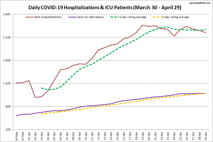 COVID-19 hospitalizations and ICU admissions in Ontario from March 30 - April 29, 2021. The red line is the daily number of COVID-19 hospitalizations, the dotted green line is a five-day rolling average of hospitalizations, the purple line is the daily number of patients with COVID-19 in ICUs, and the dotted orange line is a five-day rolling average of patients with COVID-19 in ICUs. (Graphic: kawarthaNOW.com)