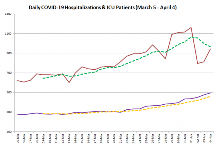 COVID-19 hospitalizations and ICU admissions in Ontario from March 5 - April 4, 2021. The red line is the daily number of COVID-19 hospitalizations, the dotted green line is a five-day moving average of hospitalizations, the purple line is the daily number of patients with COVID-19 in ICUs, and the dotted orange line is a five-day moving average of patients with COVID-19 in ICUs. (Graphic: kawarthaNOW.com)