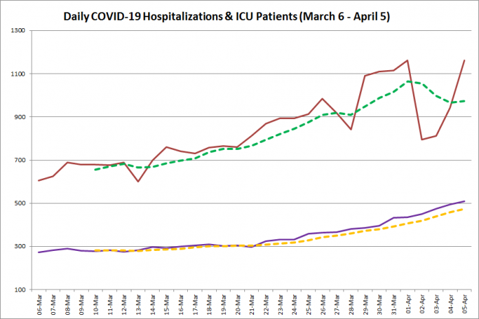 COVID-19 hospitalizations and ICU admissions in Ontario from March 6 - April 5, 2021. The red line is the daily number of COVID-19 hospitalizations, the dotted green line is a five-day moving average of hospitalizations, the purple line is the daily number of patients with COVID-19 in ICUs, and the dotted orange line is a five-day moving average of patients with COVID-19 in ICUs. (Graphic: kawarthaNOW.com)