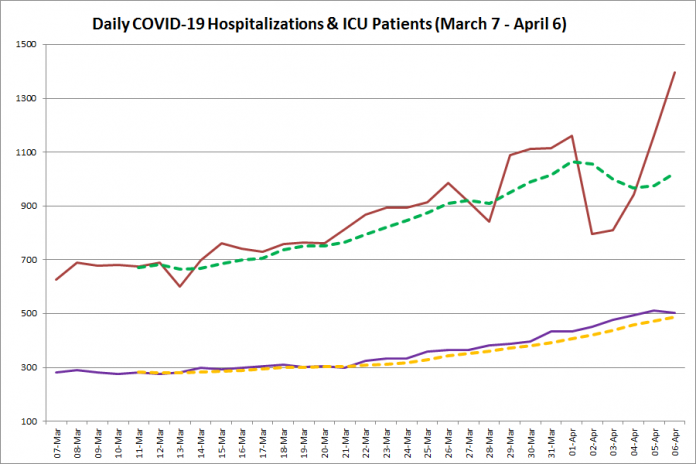 COVID-19 hospitalizations and ICU admissions in Ontario from March 7 - April 6, 2021. The red line is the daily number of COVID-19 hospitalizations, the dotted green line is a five-day moving average of hospitalizations, the purple line is the daily number of patients with COVID-19 in ICUs, and the dotted orange line is a five-day moving average of patients with COVID-19 in ICUs. (Graphic: kawarthaNOW.com)