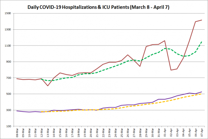 COVID-19 hospitalizations and ICU admissions in Ontario from March 8 - April 7, 2021. The red line is the daily number of COVID-19 hospitalizations, the dotted green line is a five-day moving average of hospitalizations, the purple line is the daily number of patients with COVID-19 in ICUs, and the dotted orange line is a five-day moving average of patients with COVID-19 in ICUs. (Graphic: kawarthaNOW.com)