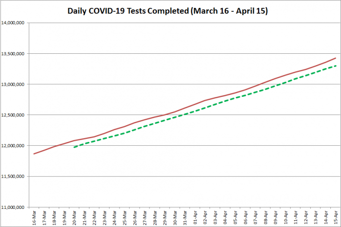 COVID-19 tests completed in Ontario from March 16 - April 15, 2021. The red line is the daily number of tests completed, and the dotted green line is a five-day moving average of tests completed. (Graphic: kawarthaNOW.com)