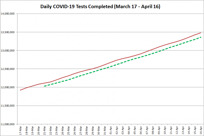 COVID-19 tests completed in Ontario from March 17 - April 16, 2021. The red line is the daily number of tests completed, and the dotted green line is a five-day moving average of tests completed. (Graphic: kawarthaNOW.com)