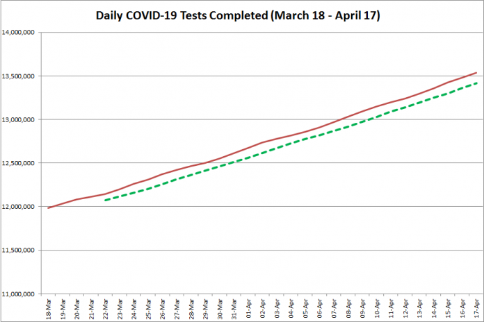 COVID-19 tests completed in Ontario from March 18 - April 17, 2021. The red line is the daily number of tests completed, and the dotted green line is a five-day moving average of tests completed. (Graphic: kawarthaNOW.com)