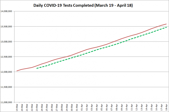 COVID-19 tests completed in Ontario from March 19 - April 18, 2021. The red line is the daily number of tests completed, and the dotted green line is a five-day moving average of tests completed. (Graphic: kawarthaNOW.com)