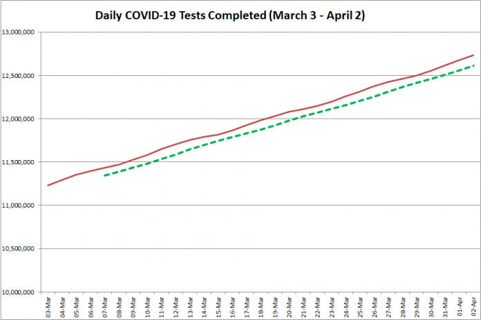 COVID-19 tests completed in Ontario from March 3 - April 2, 2021. The red line is the daily number of tests completed, and the dotted green line is a five-day moving average of tests completed. (Graphic: kawarthaNOW.com)