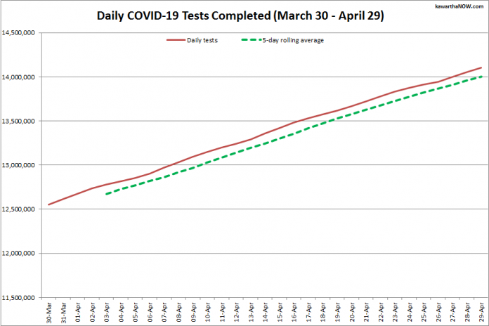 COVID-19 tests completed in Ontario from March 30 - April 29, 2021. The red line is the daily number of tests completed, and the dotted green line is a five-day rolling average of tests completed. (Graphic: kawarthaNOW.com)