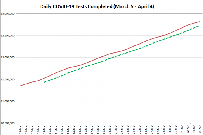 COVID-19 tests completed in Ontario from March 5 - April 4, 2021. The red line is the daily number of tests completed, and the dotted green line is a five-day moving average of tests completed. (Graphic: kawarthaNOW.com)