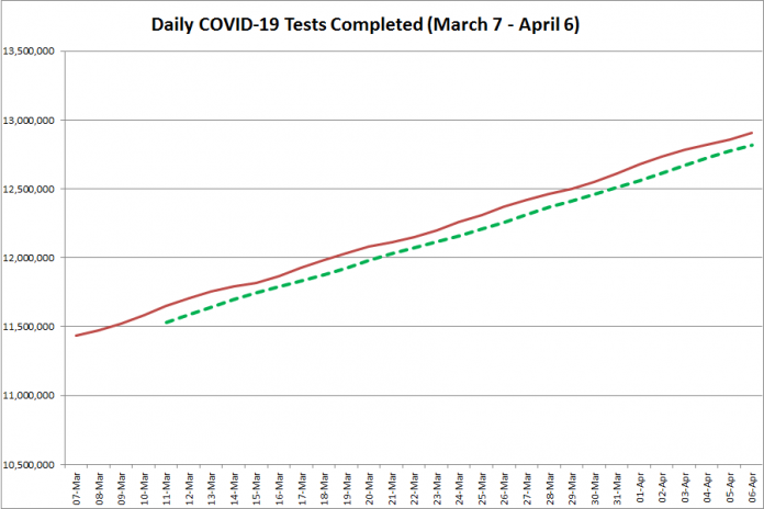COVID-19 tests completed in Ontario from March 7 - April 6, 2021. The red line is the daily number of tests completed, and the dotted green line is a five-day moving average of tests completed. (Graphic: kawarthaNOW.com)