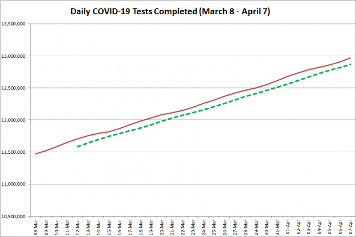 COVID-19 tests completed in Ontario from March 8 - April 7, 2021. The red line is the daily number of tests completed, and the dotted green line is a five-day moving average of tests completed. (Graphic: kawarthaNOW.com)