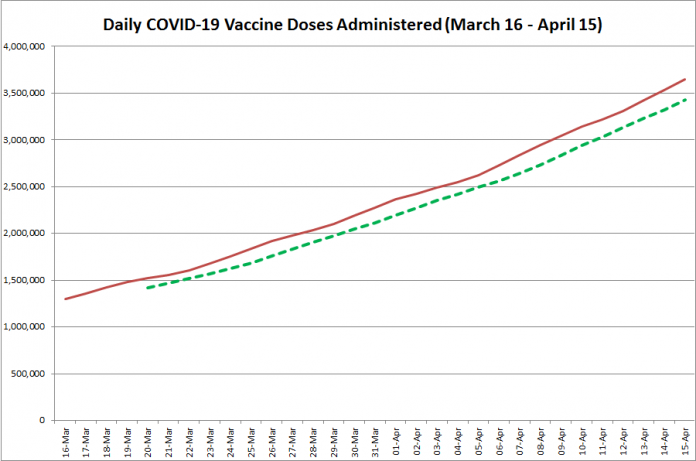 COVID-19 vaccine doses administered in Ontario from March 16 - April 15, 2021. The red line is the cumulative number of daily doses administered, and the dotted green line is a five-day moving average of daily doses. (Graphic: kawarthaNOW.com)
