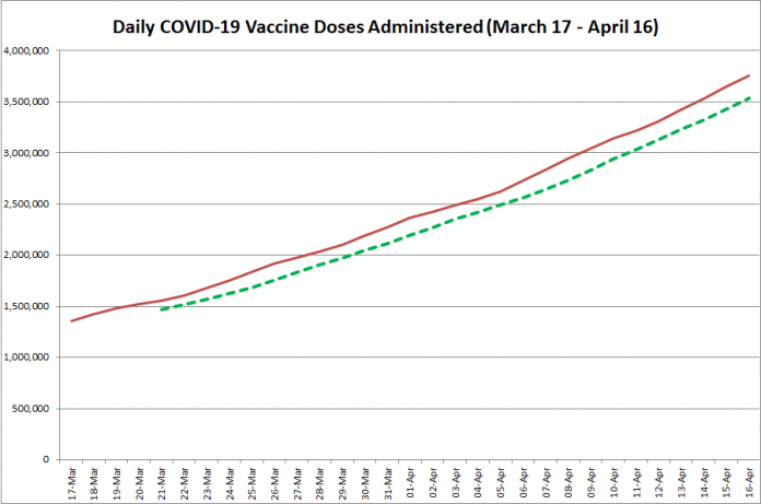 COVID-19 vaccine doses administered in Ontario from March 17 - April 16, 2021. The red line is the cumulative number of daily doses administered, and the dotted green line is a five-day moving average of daily doses. (Graphic: kawarthaNOW.com)