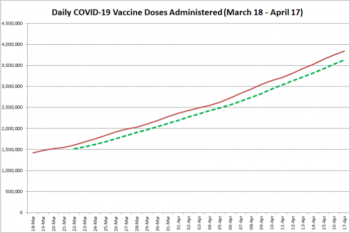 COVID-19 vaccine doses administered in Ontario from March 18 - April 17, 2021. The red line is the cumulative number of daily doses administered, and the dotted green line is a five-day moving average of daily doses. (Graphic: kawarthaNOW.com)