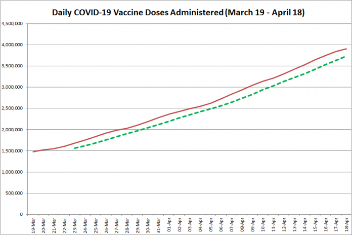 COVID-19 vaccine doses administered in Ontario from March 19 - April 18, 2021. The red line is the cumulative number of daily doses administered, and the dotted green line is a five-day moving average of daily doses. (Graphic: kawarthaNOW.com)